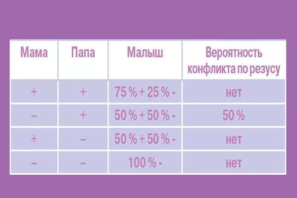 Совместимость по группе крови для брака и резус-фактору: лучшие и худшие сочетания