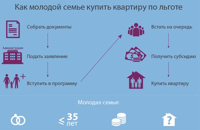 Обеспечение молодых семей жильем: федеральные программы и их условия