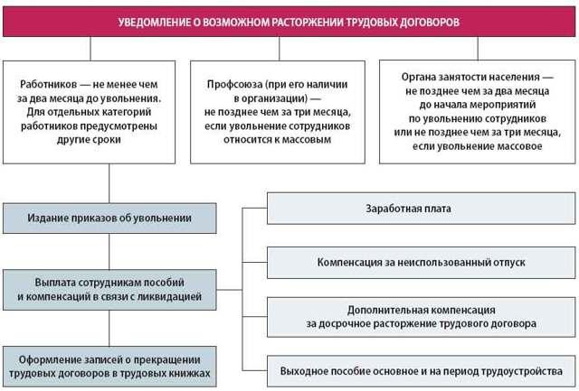 Увольнение при банкротстве предприятия: выплаты работникам и порядок действий