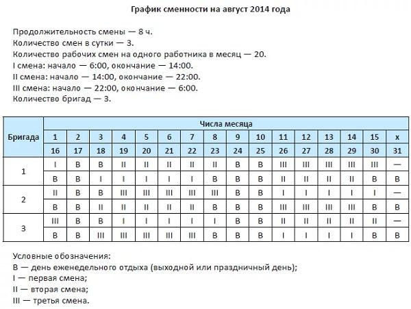Оплата труда при сменном графике работы по окладу по ТК РФ