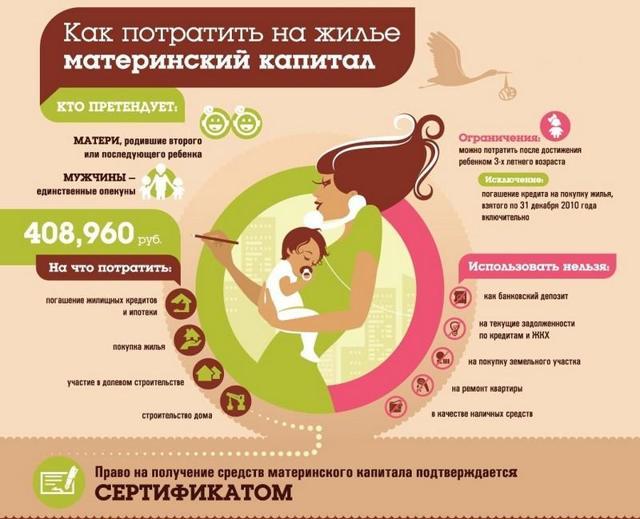 Как делится материнский капитал при разводе супругов и ипотека, взятая в счет сертификата