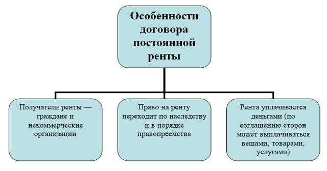 Договор постоянной ренты: образец, предмет соглашения и характеристики