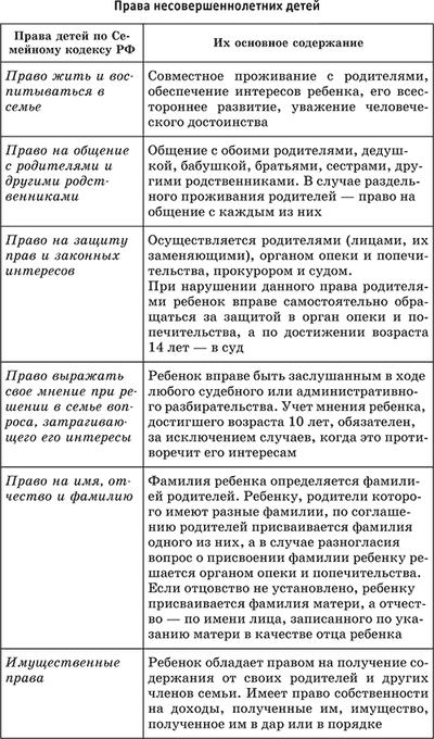 Правовые основы семьи и брака в РФ: кратко о заключении союза и его значении в обществе