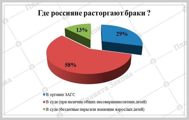 Кто чаще подает на развод – мужчины или женщины: статистика в России и мире