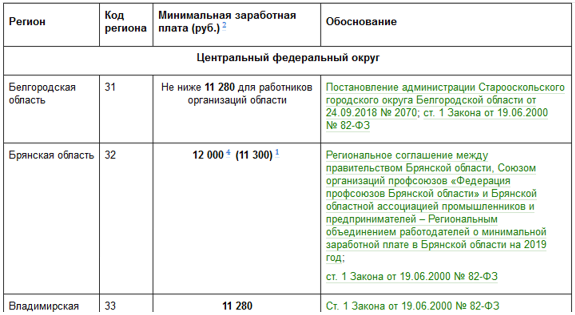 Зарплата на испытательный срок по Трудовому кодексу: минимальный уровень оплаты труда