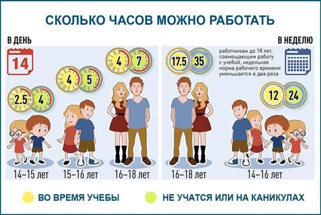 Трудовые права несовершеннолетних по российскому законодательству