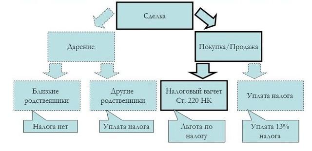 Является ли бывшая жена близким родственником по законам РФ