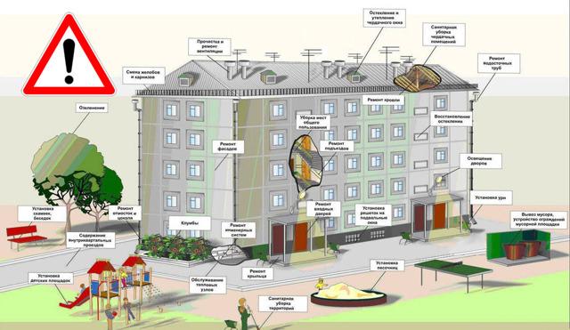 Правила проживания в многоквартирном доме и нормы пользования жилым помещением