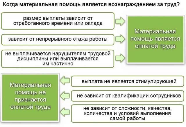 Заявление на материальную помощь к отпуску: образец, как написать