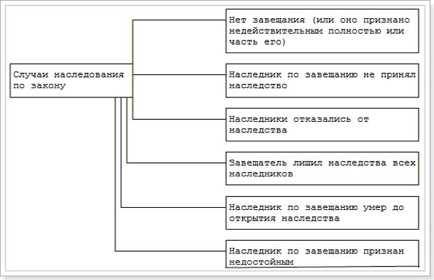 Наследование по завещанию: порядок получения по ГК РФ, кратко о главном