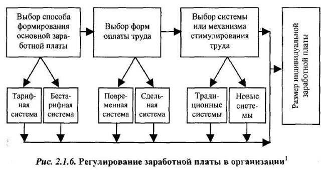 Принципы оплаты труда: основные и специфические организации и регулирования